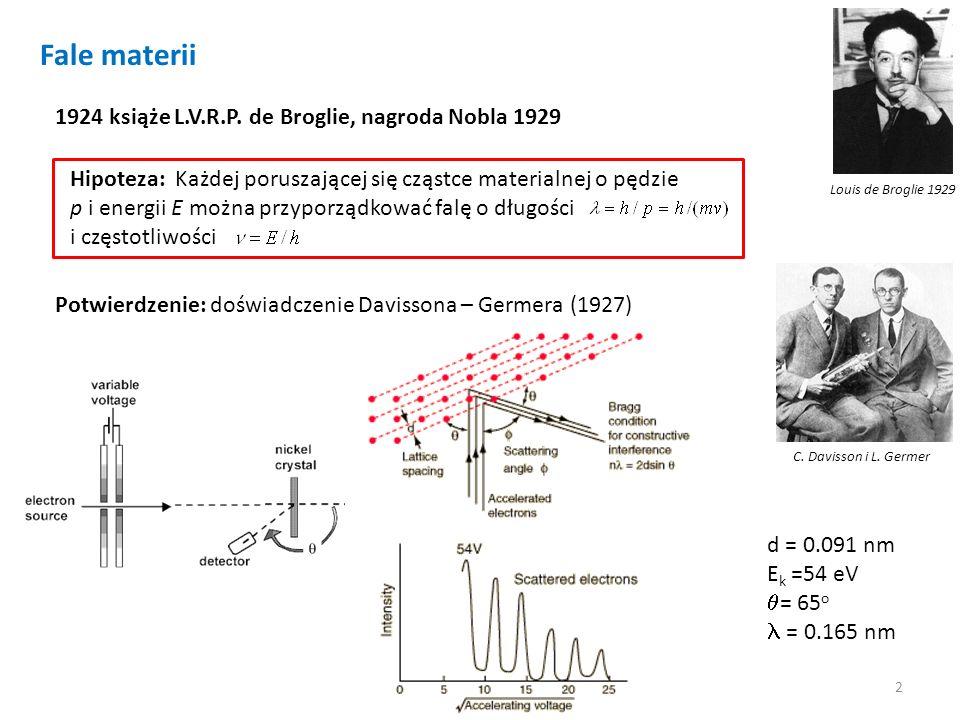 2 Louis de Broglie 1929 Fale materii 1924 książe L.V.R.P. de Broglie, nagroda Nobla 1929 Hipoteza: Każdej poruszającej się cząstce materialnej o pędzi