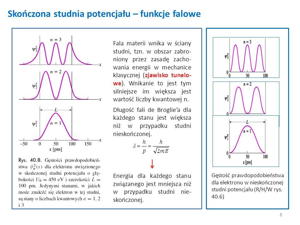 8 Skończona studnia potencjału – funkcje falowe Gęstość prawdopodobieństwa dla elektronu w nieskończonej studni potencjału (R/H/W rys. 40.6) Fala mate