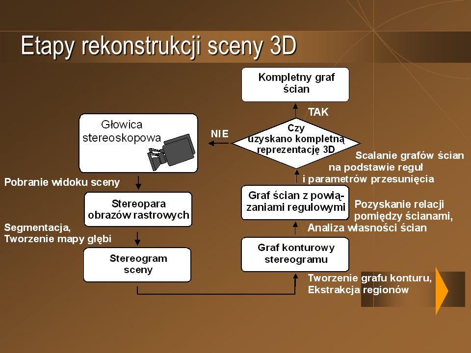 Etapy rekonstrukcji sceny 3D