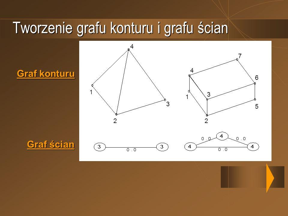 Tworzenie grafu konturu i grafu ścian Graf konturu Graf ścian 1 2 3 4 1 2 3 4 5 6 7