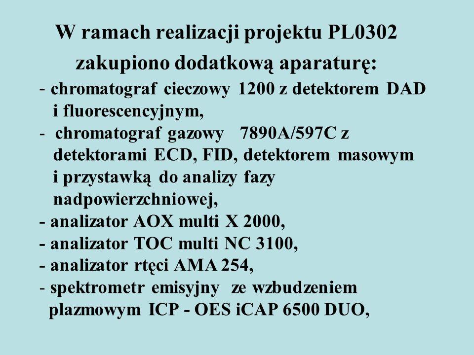 W ramach realizacji projektu PL0302 zakupiono dodatkową aparaturę: - chromatograf cieczowy 1200 z detektorem DAD i fluorescencyjnym, - chromatograf ga