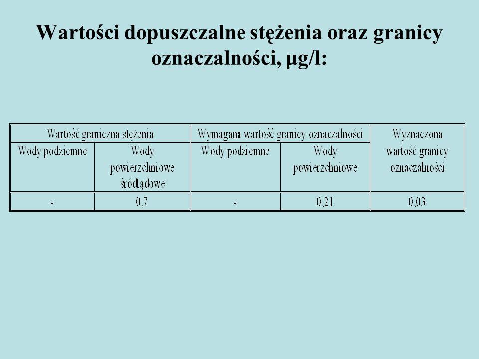 Wartości dopuszczalne stężenia oraz granicy oznaczalności, μg/l: