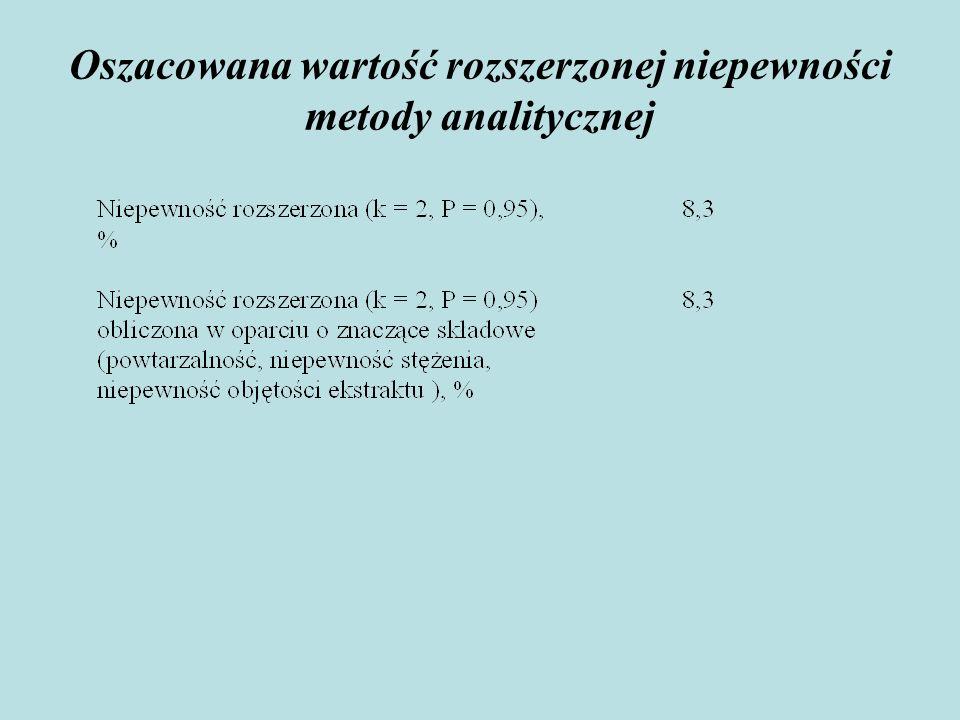 Oszacowana wartość rozszerzonej niepewności metody analitycznej