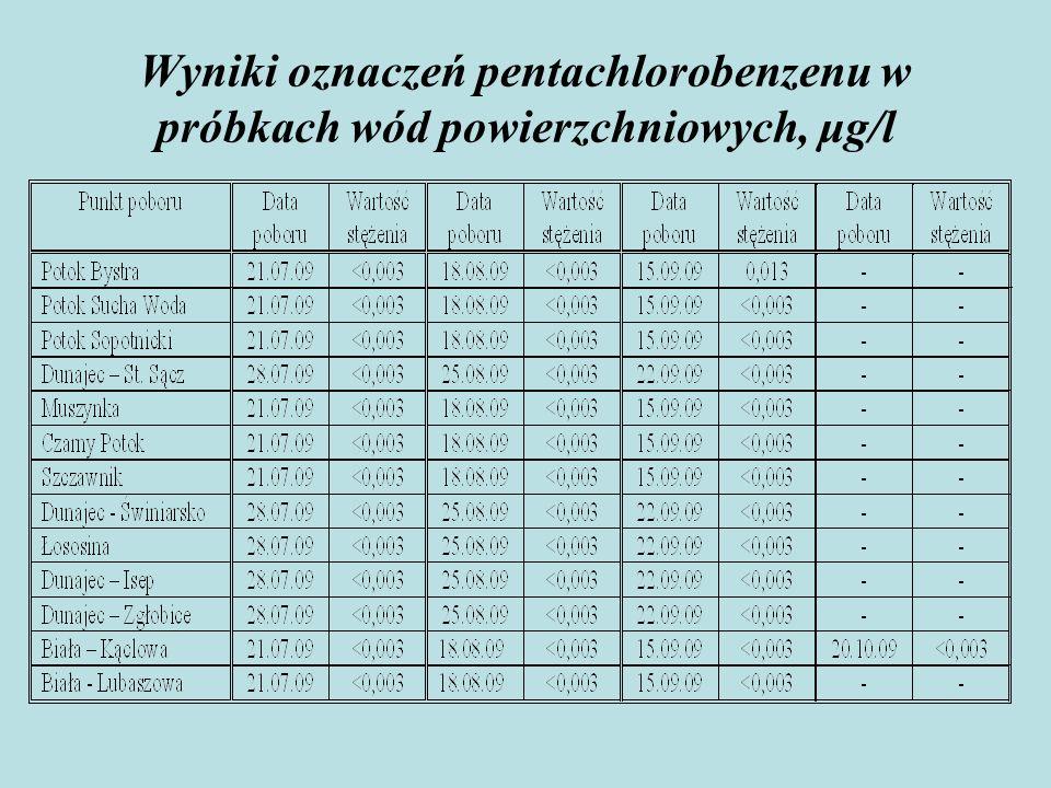 Wyniki oznaczeń pentachlorobenzenu w próbkach wód powierzchniowych, μg/l