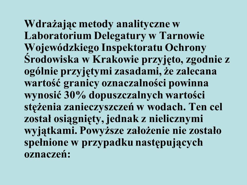 Wdrażając metody analityczne w Laboratorium Delegatury w Tarnowie Wojewódzkiego Inspektoratu Ochrony Środowiska w Krakowie przyjęto, zgodnie z ogólnie