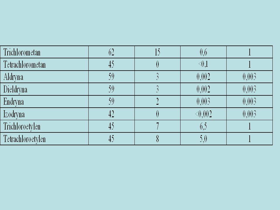 Niezbędne jest ustalenie sposobu określania wymaganej wartości granicy oznaczalności w przypadku określania w rozporządzeniach dopuszczalnej wartości stężenia sumy zanieczyszczeń, tak jak w przypadku benzo(b)fluorantenu i benzo(k)fluotantenu czy benzo(g,h,i)perylenu i indeno(1,2,3- cd)pirenu.