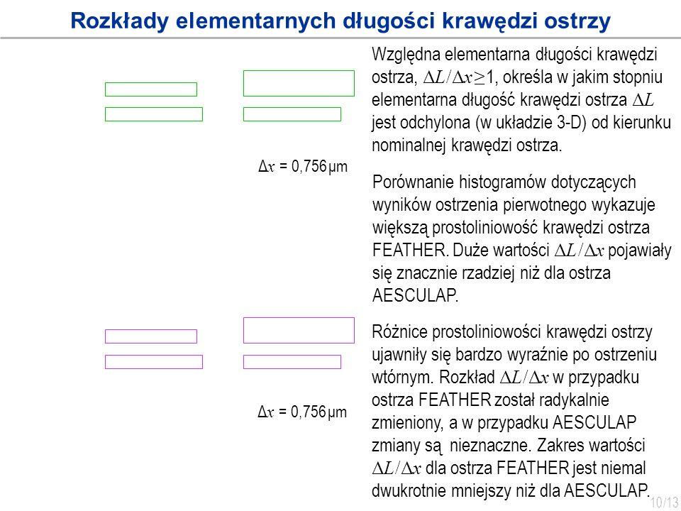 10 /13 Rozkłady elementarnych długości krawędzi ostrzy Względna elementarna długości krawędzi ostrza, ΔL /Δx 1, określa w jakim stopniu elementarna dł