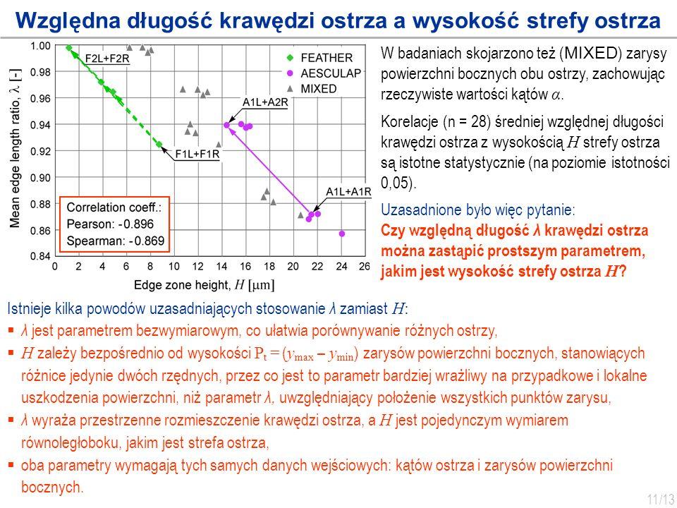 11 /13 Względna długość krawędzi ostrza a wysokość strefy ostrza W badaniach skojarzono też ( MIXED ) zarysy powierzchni bocznych obu ostrzy, zachowuj