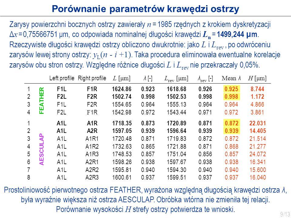 9 /13 Prostoliniowość pierwotnego ostrza FEATHER, wyrażona względną długością krawędzi ostrza λ, była wyraźnie większa niż ostrza AESCULAP. Obróbka wt