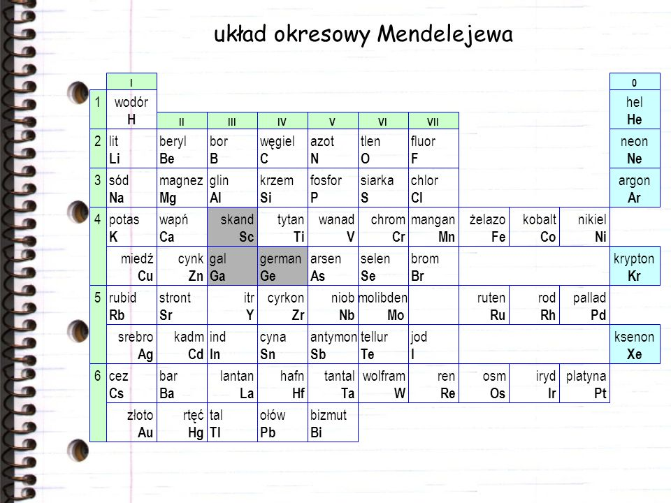 układ okresowy Mendelejewa gal Ga german Ge skand Sc hel He neon Ne argon Ar krypton Kr ksenon Xe 0 wodór H lit Li sód Na potas K rubid Rb cez Cs bery
