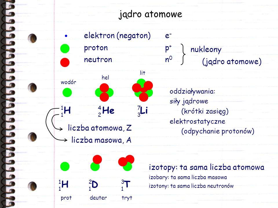jądro atomowe elektron (negaton)e – protonp + neutronn 0 oddziaływania: siły jądrowe (krótki zasięg) elektrostatyczne (odpychanie protonów) nukleony (