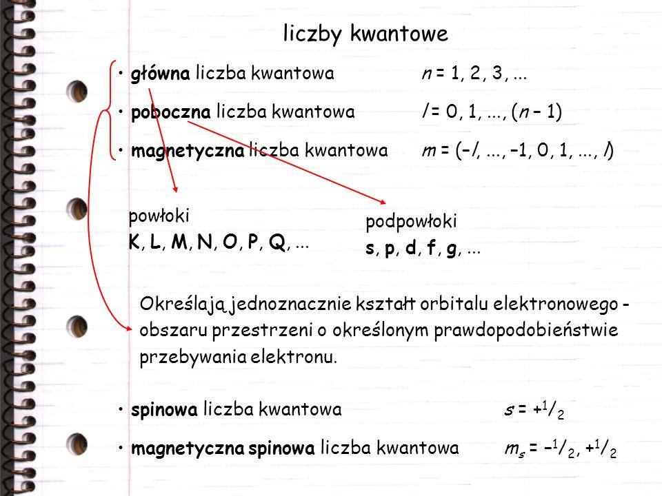 liczby kwantowe spinowa liczba kwantowas = + 1 / 2 magnetyczna spinowa liczba kwantowam s = – 1 / 2, + 1 / 2 główna liczba kwantowan = 1, 2, 3,... pob