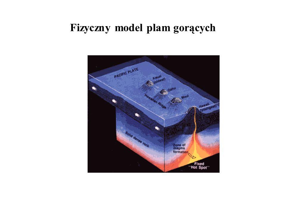 Fizyczny model plam gorących
