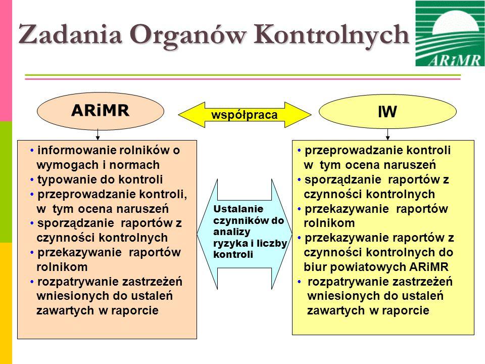 ARiMR współpraca IW informowanie rolników o wymogach i normach typowanie do kontroli przeprowadzanie kontroli, w tym ocena naruszeń sporządzanie rapor