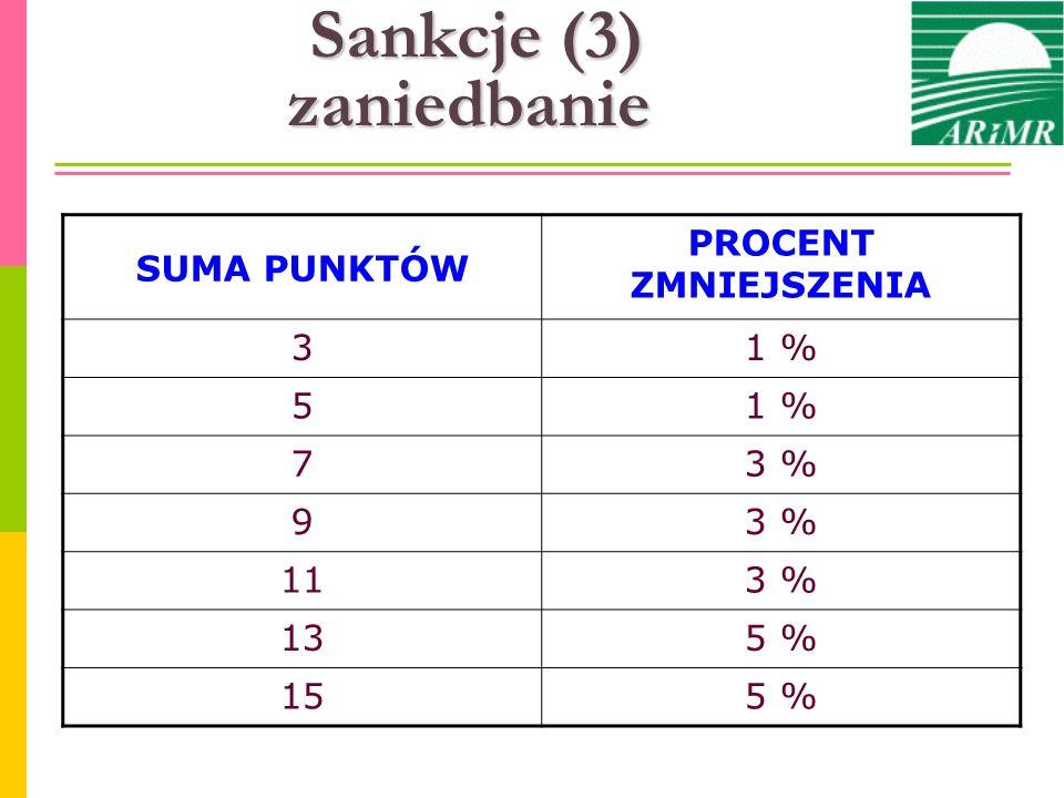 Sankcje (3) zaniedbanie SUMA PUNKTÓW PROCENT ZMNIEJSZENIA 31 % 5 73 % 9 113 % 135 % 155 %