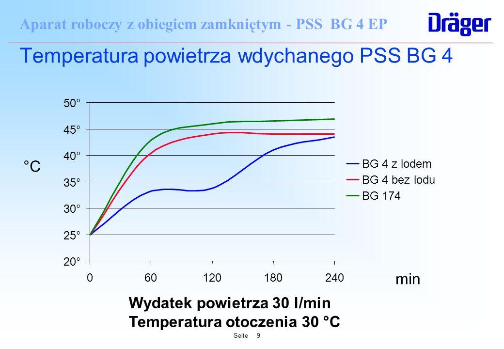 Seite9 Aparat roboczy z obiegiem zamkniętym - PSS BG 4 EP Temperatura powietrza wdychanego PSS BG 4 20° 25° 30° 35° 40° 45° 50° 060120180240 BG 4 z lo