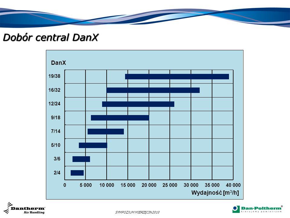 SYMPOZJUM MIERZĘCIN 2010 DanX XWPS DanX XWP -zmniejszona długość centrali -sprężarki typu scroll -mniejsza ilość modułów -dowolna temperatura nawiewu -konkurencyjna cena -rewersyjna pompa ciepła DanX 2/4 L = 0,5m DanX 3/6 L = 0,6m DanX 5/10 L = 0,6m DanX 7/14 L = 0,5m DanX 9/18 L = 0,9m DanX 12/24 L = 0,5m DanX 16/32 L = 0,7m L