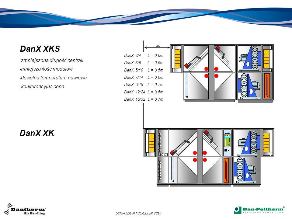 DanX XWPS Okres zimowy - funkcja grzania Parametry: w hali basenowej na zewnątrz 30 0 C -20 0 C 55% RH 100% RH 14,9 g/kg 0,8 g/kg 16 o C/89% 10,5g/kg 19,6 o C 30 o C/55% 14,9g/kg 38 o C/17% 7,1g/kg -20 o C/100% 0,8g/kg 9 o C 16 o C SYMPOZJUM MIERZĘCIN 2010 21 o C 30 o C