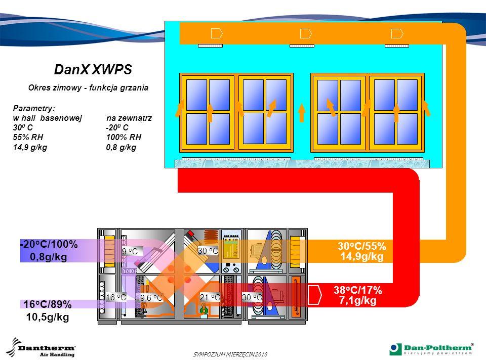 DanX XKS Okres zimowy - funkcja grzania Parametry: w hali basenowej na zewnątrz 30 0 C -20 0 C 55% RH 100% RH 14,9 g/kg 0,8 g/kg 10 o C/100% 7,6g/kg 20 o C 30 o C/55% 14,9g/kg 38 o C/17% 7,1g/kg -20 o C/100% 0,8g/kg SYMPOZJUM MIERZĘCIN 2010 30 o C