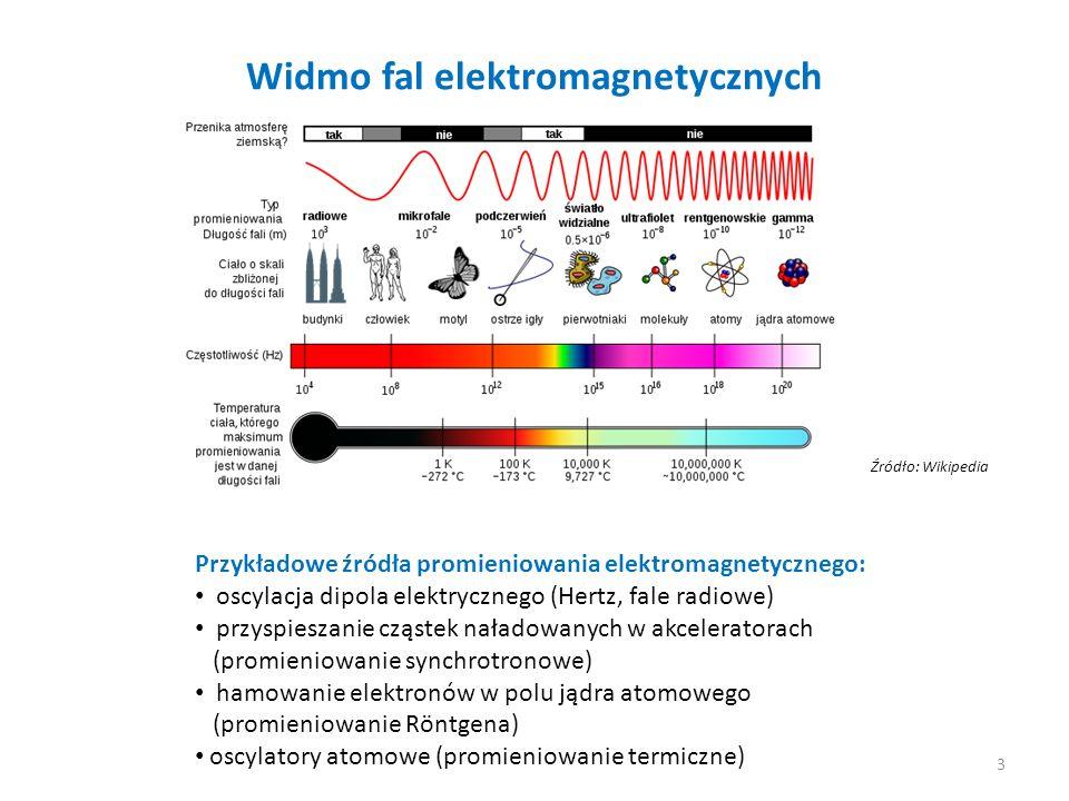 Widmo fal elektromagnetycznych Źródło: Wikipedia Przykładowe źródła promieniowania elektromagnetycznego: oscylacja dipola elektrycznego (Hertz, fale r