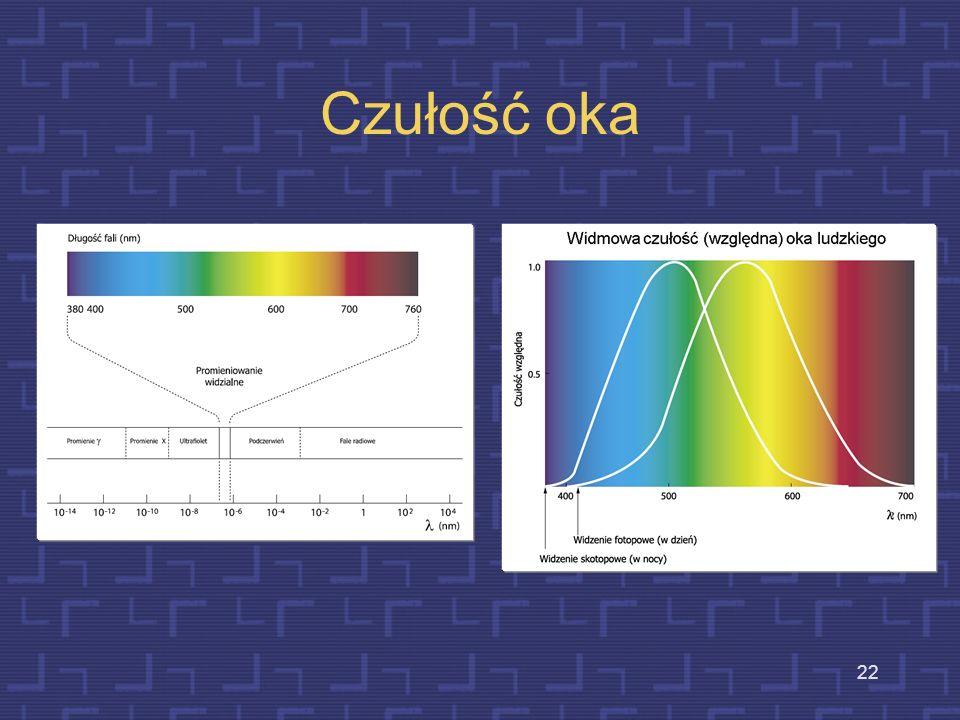 21 Cechy bodźców rozróżniane przez wzrok (w zakresie widzialnym) intensywność, kolor, obrazy 2D i 3D kształty (znaki) zmiany w czasie (szybkość rejest