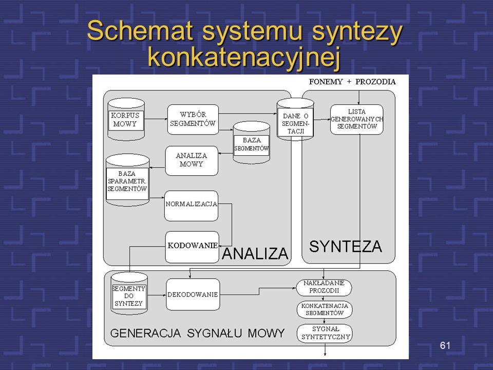 60 Moduł syntezy mowy Synteza konkatenacyjna Moduł ten generuje akustyczny sygnał mowy, na podstawie sekwencji określonych fonemów uzyskanych na podst