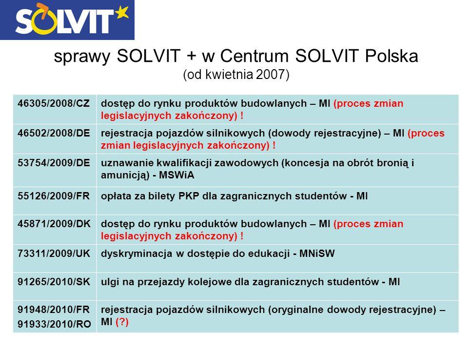 sprawy SOLVIT + w Centrum SOLVIT Polska (od kwietnia 2007) 46305/2008/CZdostęp do rynku produktów budowlanych – MI (proces zmian legislacyjnych zakończony) .