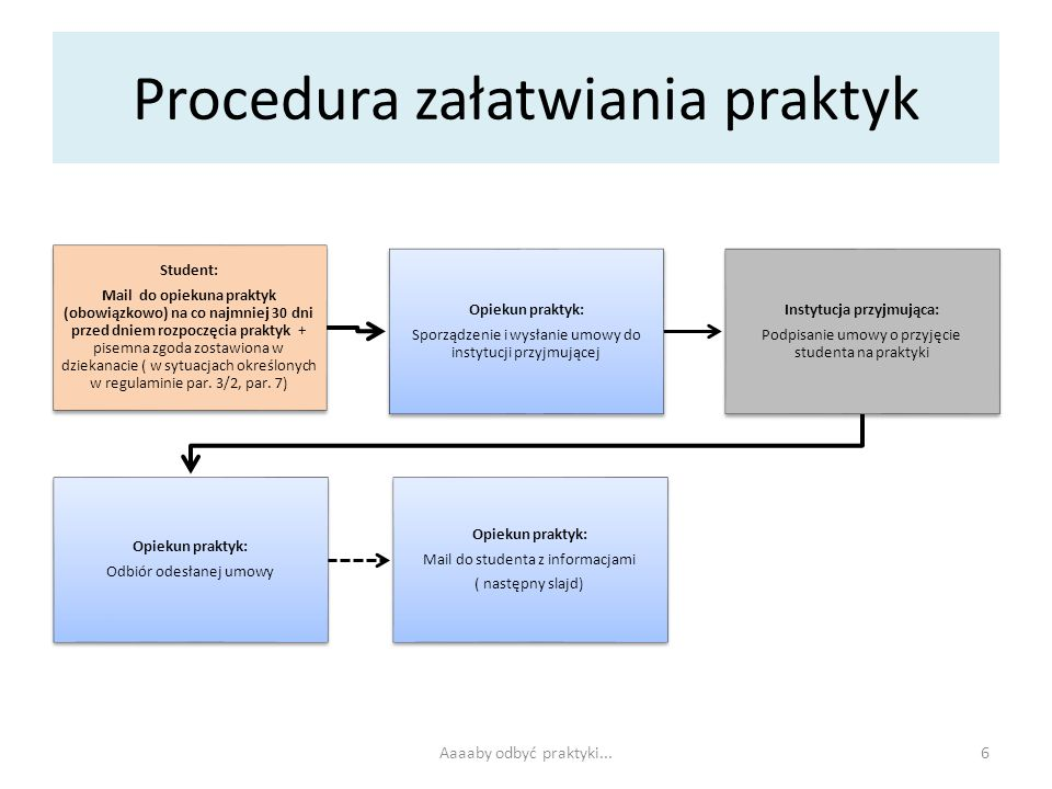Procedura załatwiania praktyk Student: Mail do opiekuna praktyk (obowiązkowo) na co najmniej 30 dni przed dniem rozpoczęcia praktyk + pisemna zgoda zo