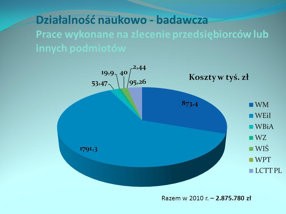 Działalność naukowo - badawcza Prace wykonane na zlecenie przedsiębiorców lub innych podmiotów Razem w 2010 r. – 2.875.780 zł