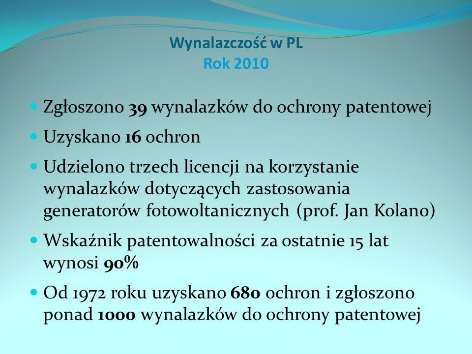 Wynalazczość w PL Rok 2010 Zgłoszono 39 wynalazków do ochrony patentowej Uzyskano 16 ochron Udzielono trzech licencji na korzystanie wynalazków dotyczących zastosowania generatorów fotowoltanicznych (prof.