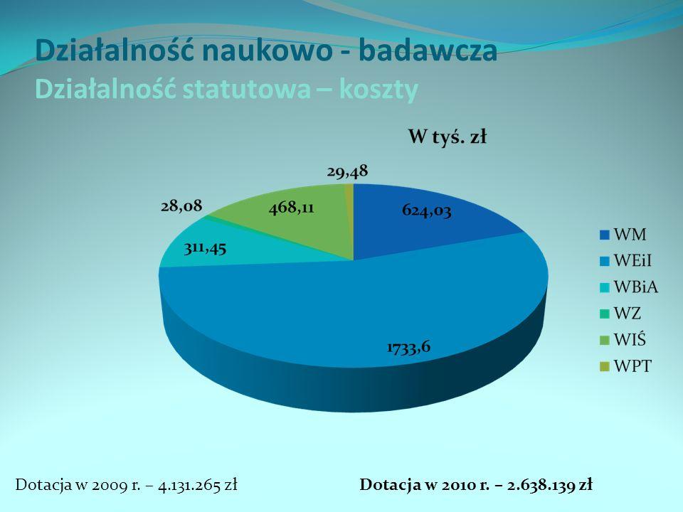 Działalność naukowo - badawcza Działalność statutowa – koszty Dotacja w 2009 r. – 4.131.265 złDotacja w 2010 r. – 2.638.139 zł
