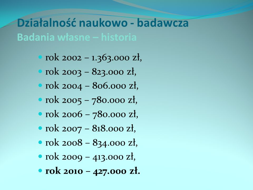 Działalność naukowo - badawcza Badania własne – historia rok 2002 – 1.363.000 zł, rok 2003 – 823.000 zł, rok 2004 – 806.000 zł, rok 2005 – 780.000 zł,