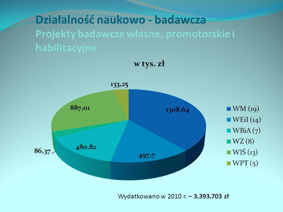 Działalność naukowo - badawcza Projekty badawcze własne, promotorskie i habilitacyjne Wydatkowano w 2010 r. – 3.393.703 zł