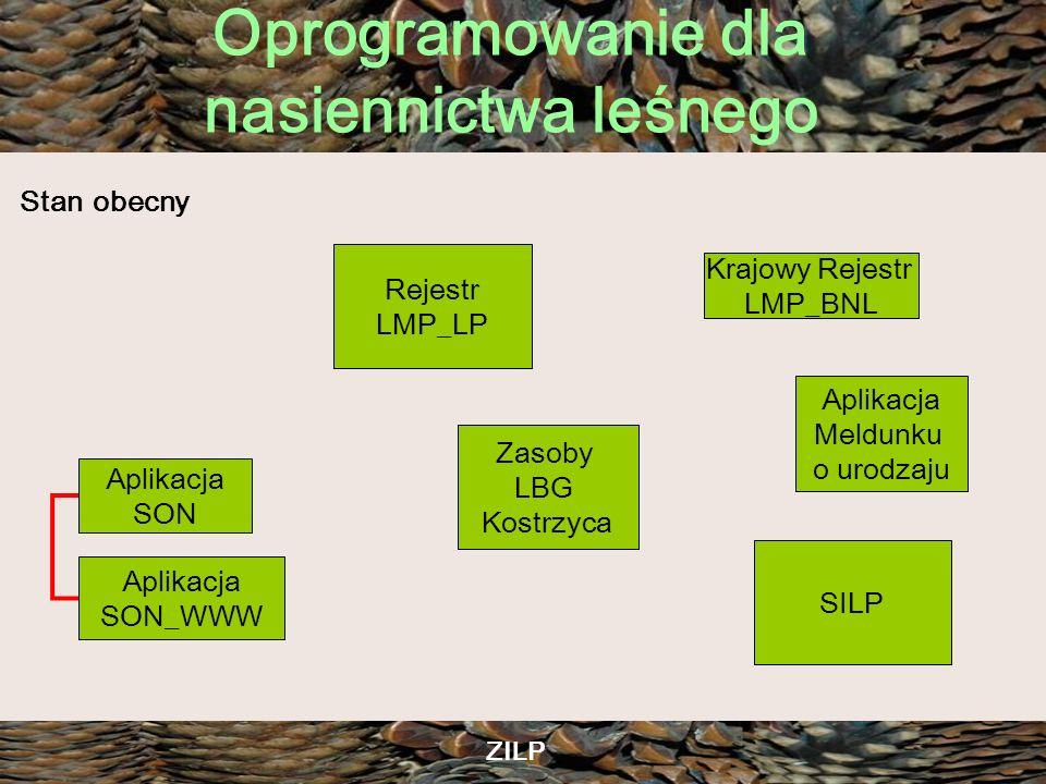 Oprogramowanie dla nasiennictwa leśnego ZILP Rejestr LMP_LP Aplikacja SON_WWW Aplikacja SON Zasoby LBG Kostrzyca Krajowy Rejestr LMP_BNL Aplikacja Mel