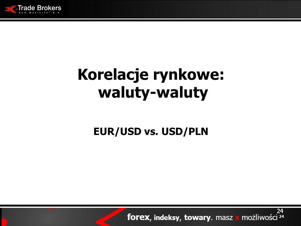 24 forex, indeksy, towary. masz x możliwości 24 Korelacje rynkowe: waluty-waluty EUR/USD vs. USD/PLN