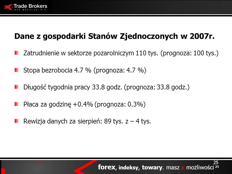 25 forex, indeksy, towary. masz x możliwości 25 Dane z gospodarki Stanów Zjednoczonych w 2007r. Zatrudnienie w sektorze pozarolniczym 110 tys. (progno