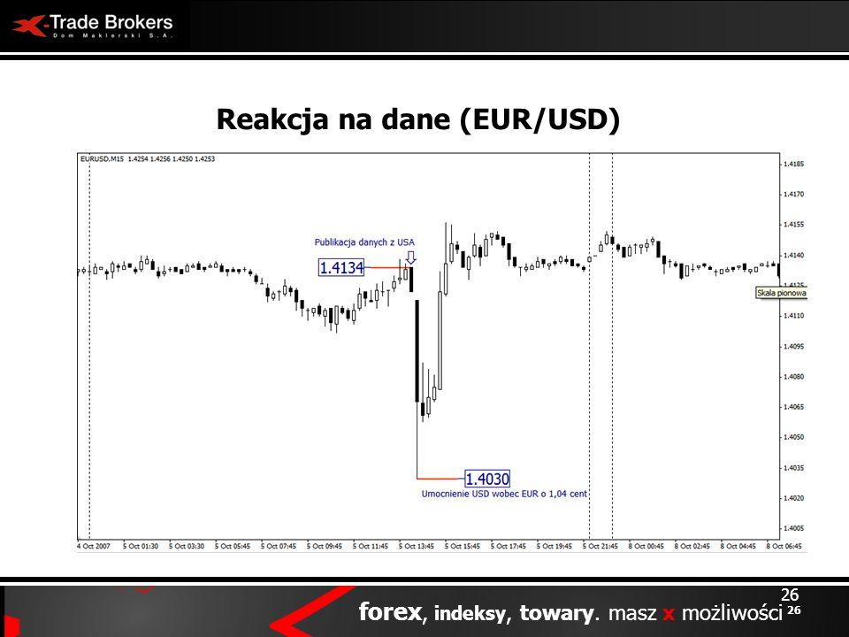 26 forex, indeksy, towary. masz x możliwości 26 Reakcja na dane (EUR/USD)