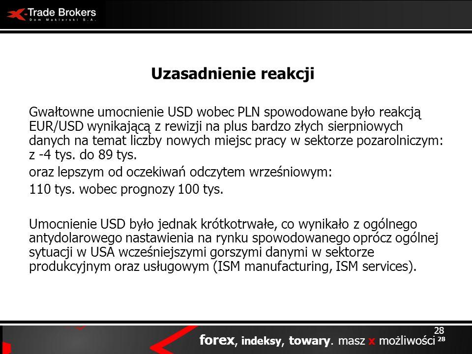 28 forex, indeksy, towary. masz x możliwości 28 Uzasadnienie reakcji Gwałtowne umocnienie USD wobec PLN spowodowane było reakcją EUR/USD wynikającą z
