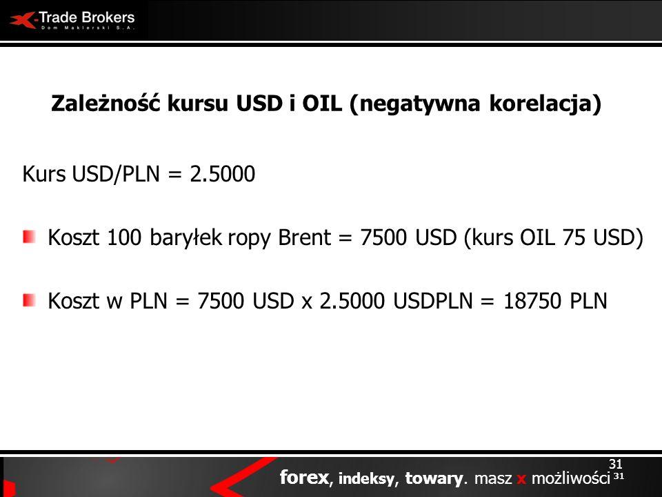 31 forex, indeksy, towary. masz x możliwości 31 Zależność kursu USD i OIL (negatywna korelacja) Kurs USD/PLN = 2.5000 Koszt 100 baryłek ropy Brent = 7