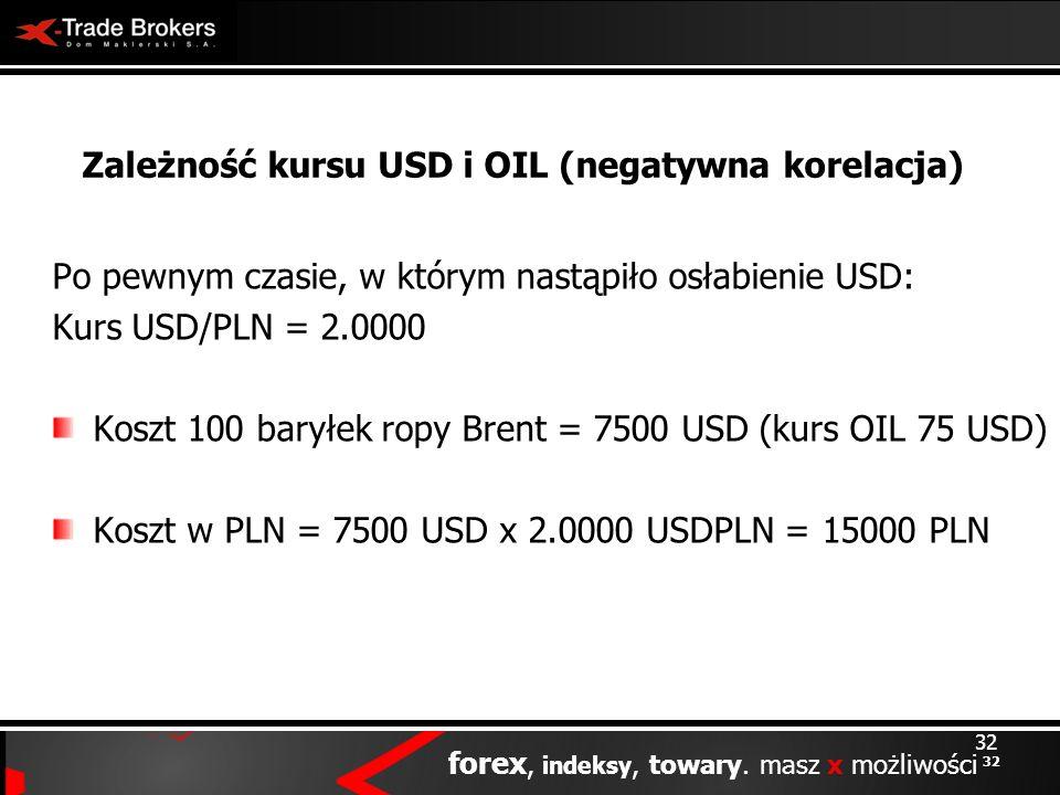 32 forex, indeksy, towary. masz x możliwości 32 Zależność kursu USD i OIL (negatywna korelacja) Po pewnym czasie, w którym nastąpiło osłabienie USD: K