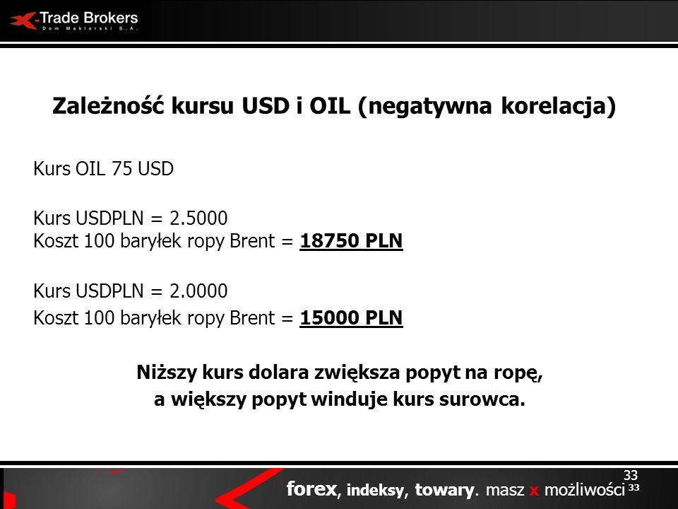 33 forex, indeksy, towary. masz x możliwości 33 Zależność kursu USD i OIL (negatywna korelacja) Kurs OIL 75 USD Kurs USDPLN = 2.5000 Koszt 100 baryłek