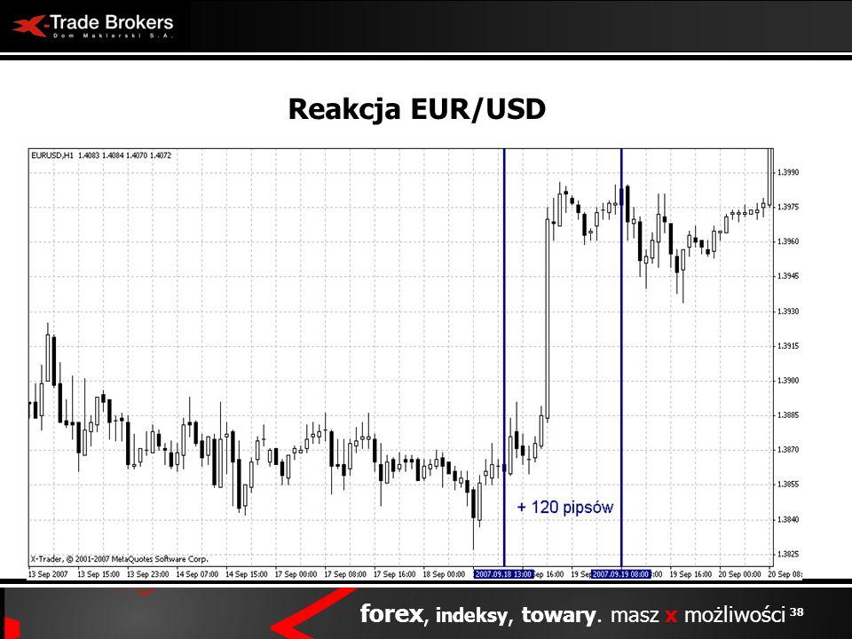 38 forex, indeksy, towary. masz x możliwości Reakcja EUR/USD
