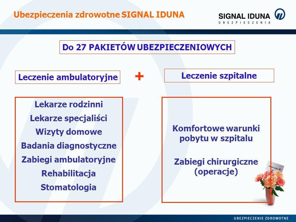 Komfortowe warunki pobytu w szpitalu Zabiegi chirurgiczne (operacje) Ubezpieczenia zdrowotne SIGNAL IDUNA Leczenie ambulatoryjne + Leczenie szpitalne