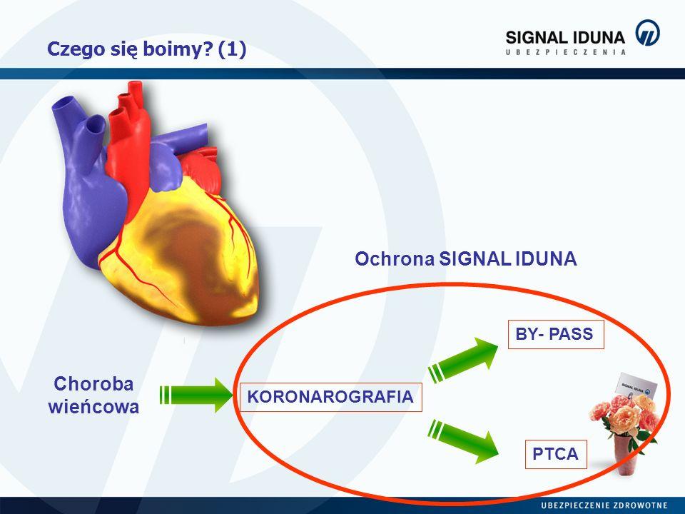 Czego się boimy? (1) Choroba wieńcowa KORONAROGRAFIA PTCA BY- PASS Ochrona SIGNAL IDUNA