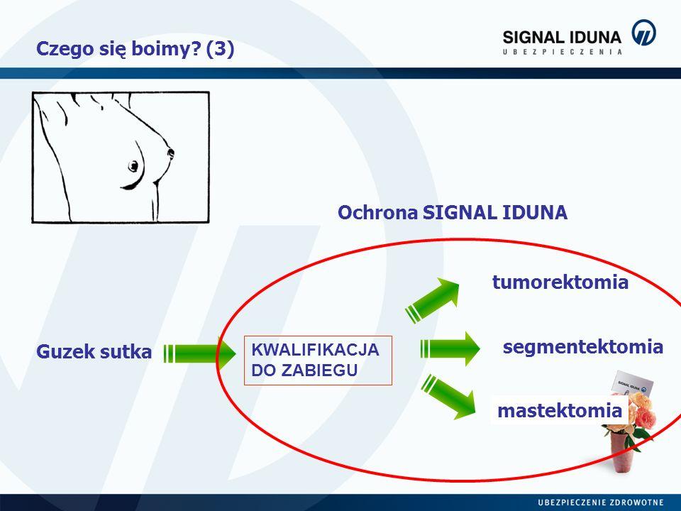 Czego się boimy? (3) Guzek sutka KWALIFIKACJA DO ZABIEGU tumorektomia segmentektomia mastektomia Ochrona SIGNAL IDUNA