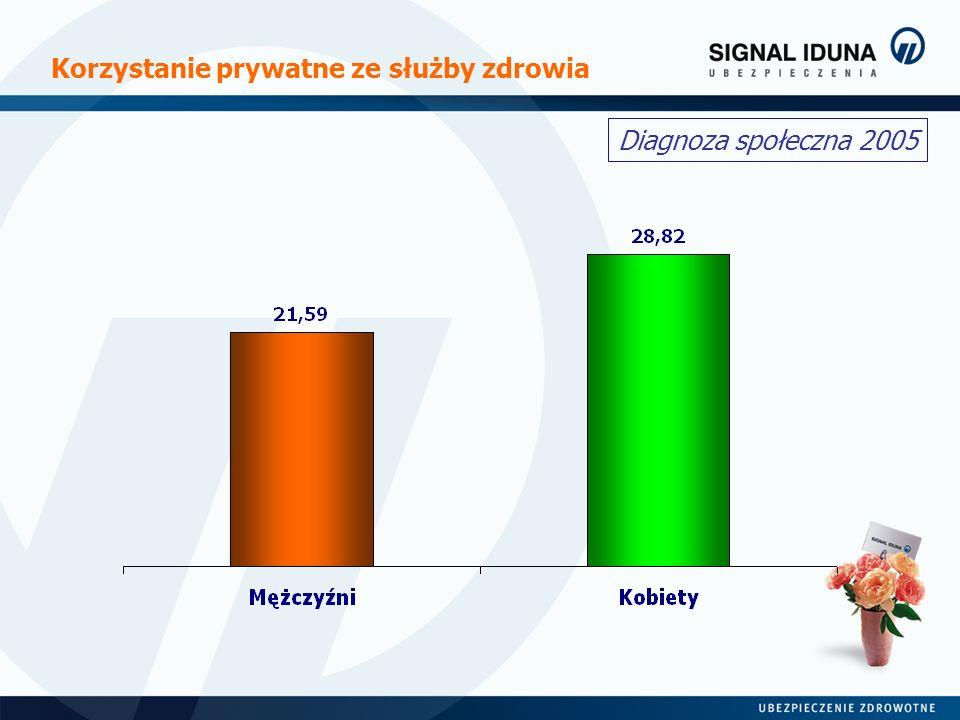 Przyczyny rezygnacji z publicznej służby zdrowia Już obecnie 7% Polaków całkowicie ignoruje publiczną służbę zdrowia, korzysta jedynie z usług medycznych opłacanych z własnej kieszeni