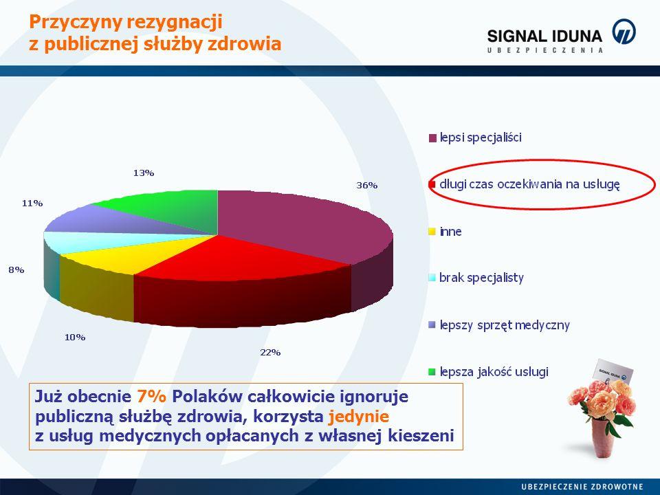 Przyczyny rezygnacji z publicznej służby zdrowia Już obecnie 7% Polaków całkowicie ignoruje publiczną służbę zdrowia, korzysta jedynie z usług medyczn