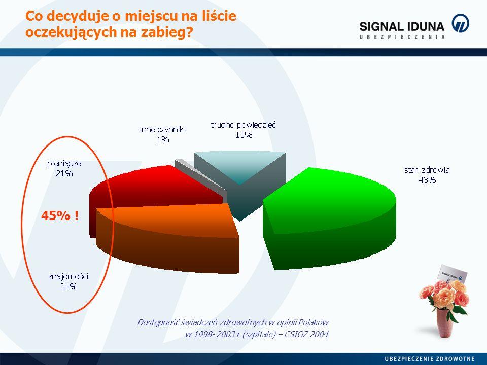 Co decyduje o miejscu na liście oczekujących na zabieg? Dostępność świadczeń zdrowotnych w opinii Polaków w 1998- 2003 r (szpitale) – CSIOZ 2004 45% !
