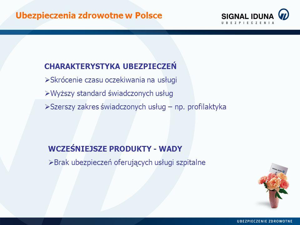 Ubezpieczenia zdrowotne w Polsce CHARAKTERYSTYKA UBEZPIECZEŃ Skrócenie czasu oczekiwania na usługi Wyższy standard świadczonych usług Szerszy zakres ś