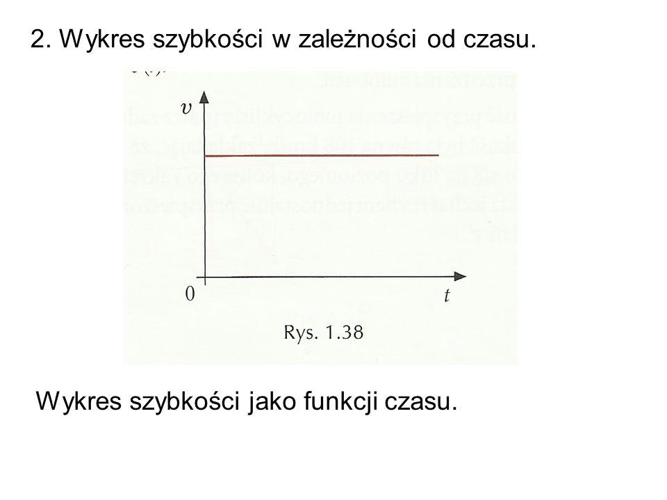 Wykres drogi jako funkcji czasu: 6.